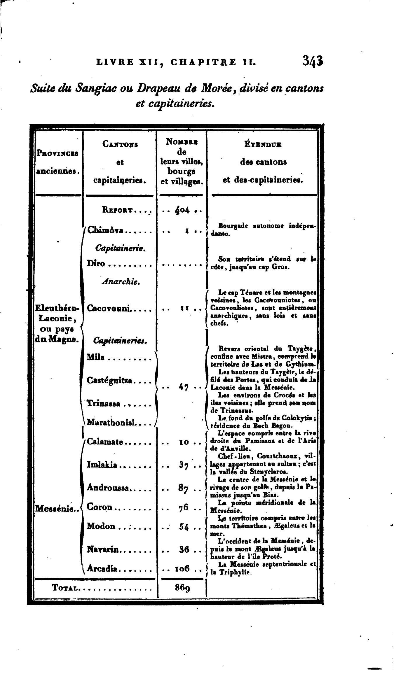 Η διοικητική διαίρεση της Πελοποννήσου πριν την Επανάσταση